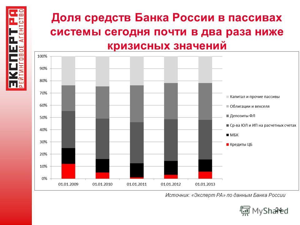 Доля средств Банка России в пассивах системы сегодня почти в два раза ниже кризисных значений 24 Источник: «Эксперт РА» по данным Банка России