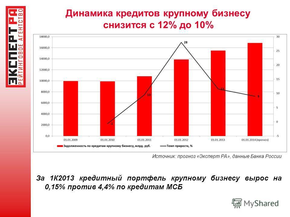 Динамика кредитов крупному бизнесу снизится с 12% до 10% Источник: прогноз «Эксперт РА», данные Банка России За 1К2013 кредитный портфель крупному бизнесу вырос на 0,15% против 4,4% по кредитам МСБ