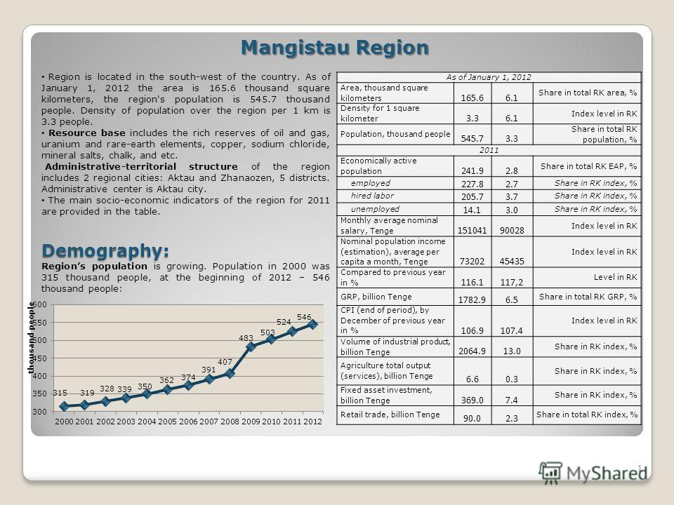 1 Mangistau Region Region is located in the south-west of the country. As of January 1, 2012 the area is 165.6 thousand square kilometers, the region's population is 545.7 thousand people. Density of population over the region per 1 km is 3.3 people.