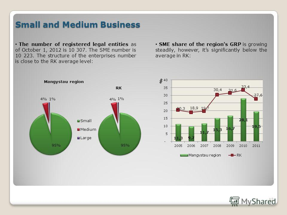 12 Small and Medium Business The number of registered legal entities as of October 1, 2012 is 10 307. The SME number is 10 223. The structure of the enterprises number is close to the RK average level: SME share of the region's GRP is growing steadil