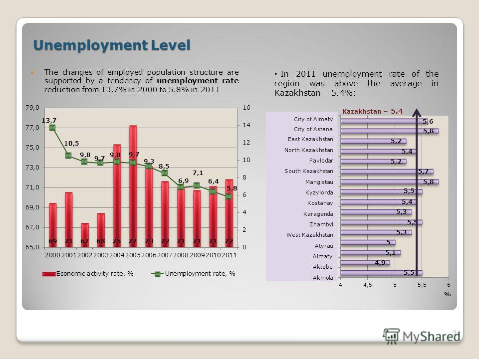 Unemployment Level The changes of employed population structure are supported by a tendency of unemployment rate reduction from 13.7% in 2000 to 5.8% in 2011 3 In 2011 unemployment rate of the region was above the average in Kazakhstan – 5.4%: