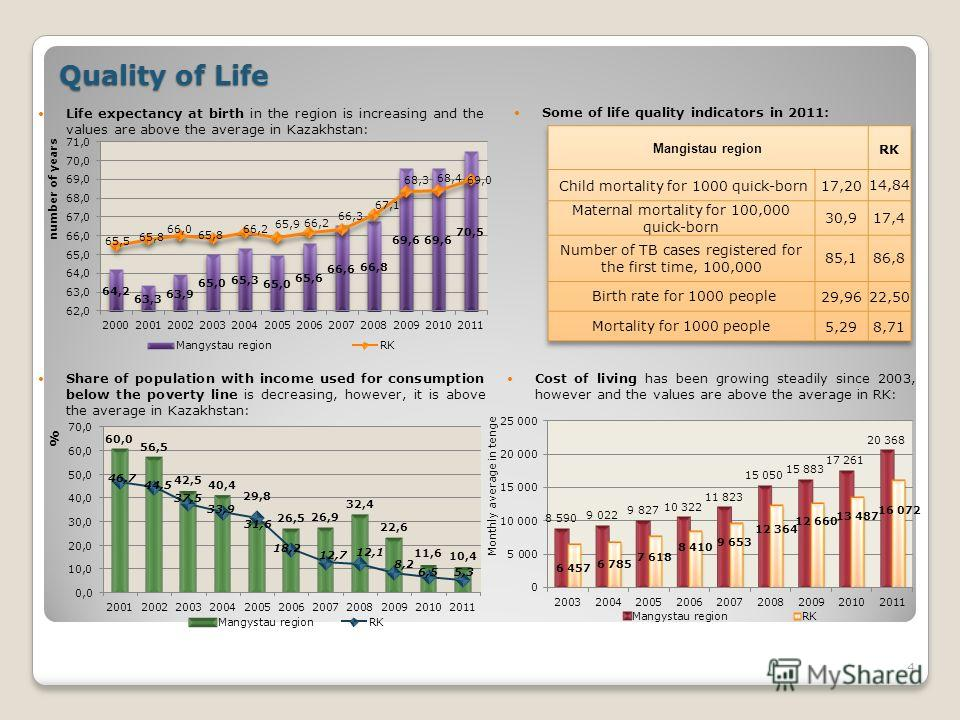4 Quality of Life Cost of living has been growing steadily since 2003, however and the values are above the average in RK: Share of population with income used for consumption below the poverty line is decreasing, however, it is above the average in