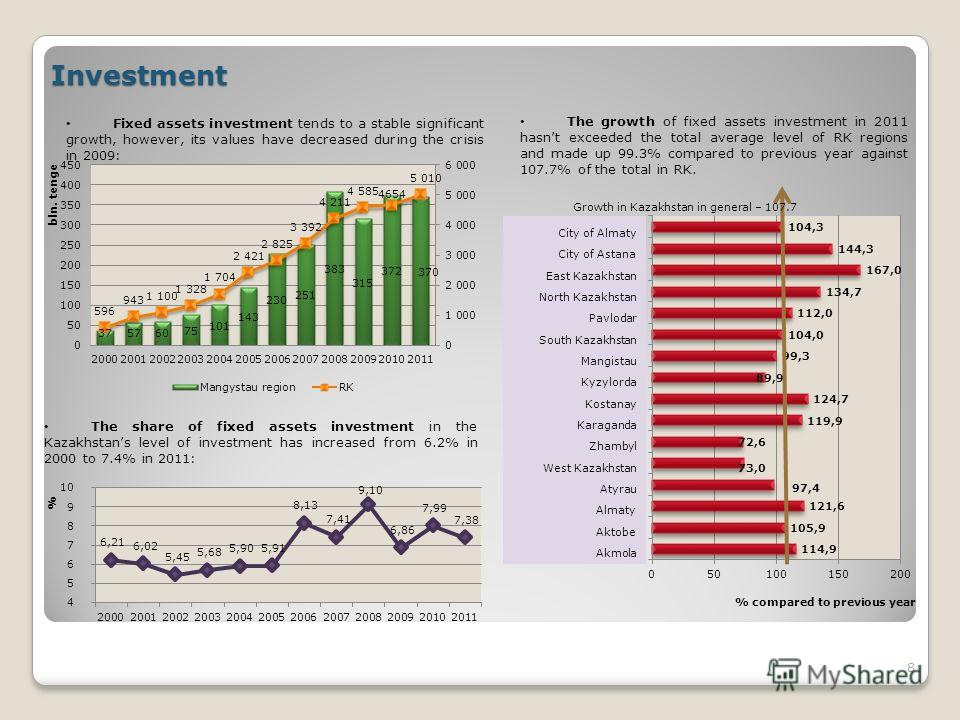 Investment Fixed assets investment tends to a stable significant growth, however, its values have decreased during the crisis in 2009: The growth of fixed assets investment in 2011 hasnt exceeded the total average level of RK regions and made up 99.3