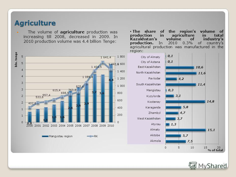 Agriculture The volume of agriculture production was increasing till 2008, decreased in 2009. In 2010 production volume was 4.4 billion Tenge: 9 The share of the regions volume of production in agriculture in total Kazakhstans volume of industrys pro
