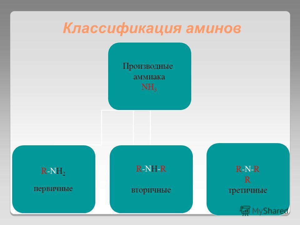 Классификация аминов Производные аммиака NH 3 R-NH 2 первичные R-NH-R вторичные R-N-R R третичные