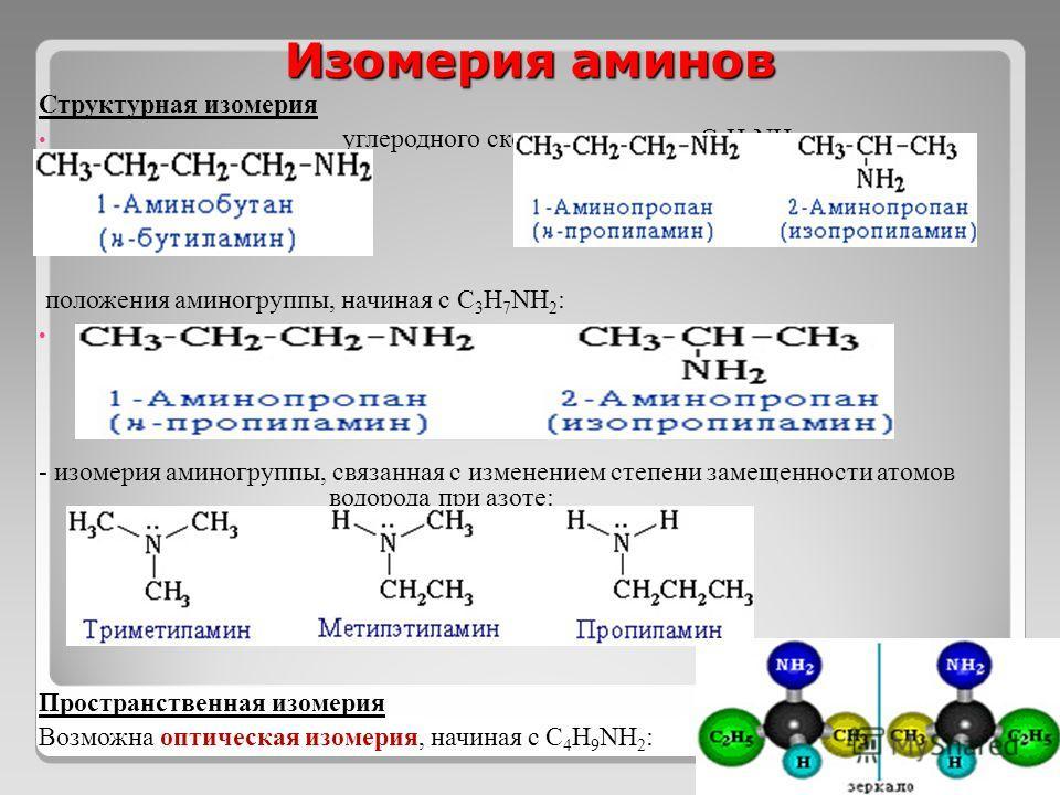 Изомерия аминов Структурная изомерия углеродного скелета, начиная с С 4 H 9 NH 2 : положения аминогруппы, начиная с С 3 H 7 NH 2 : - изомерия аминогруппы, связанная с изменением степени замещенности атомов водорода при азоте: Пространственная изомери