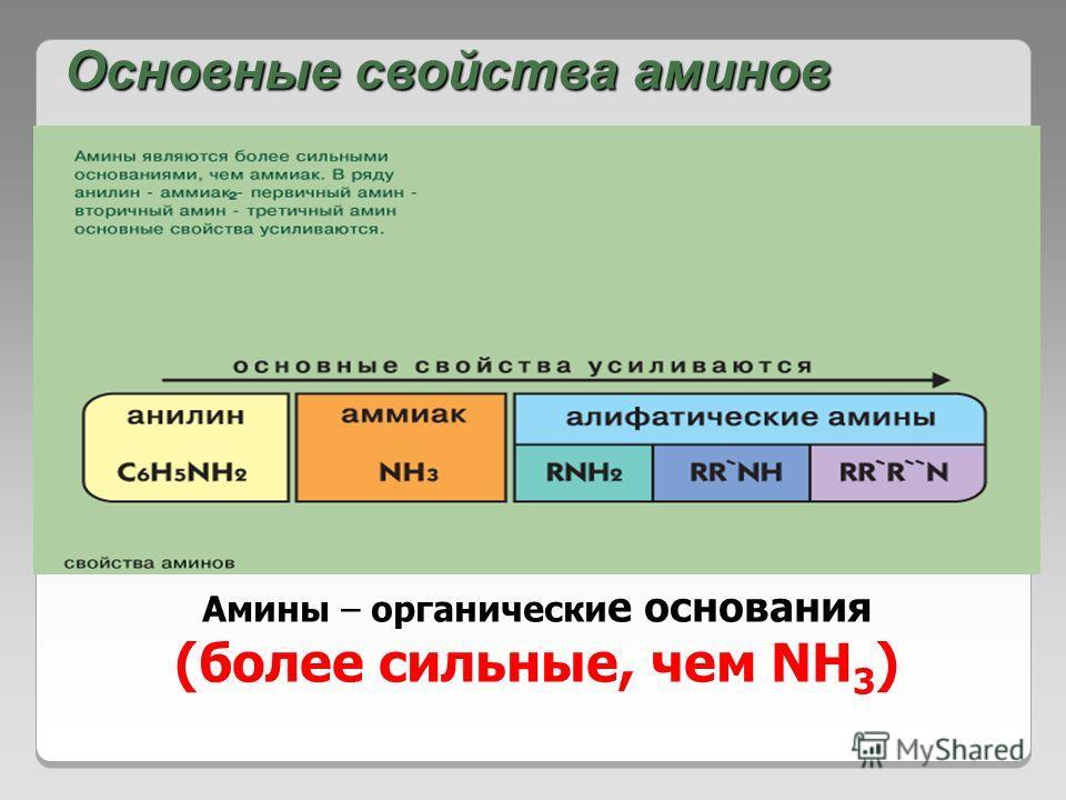 Основные свойства аминов Амины – органически е основания (более сильные, чем NH 3 )