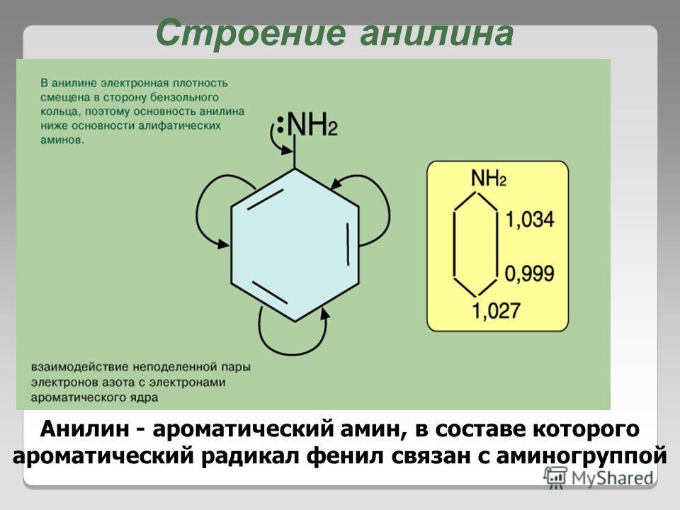 Строение анилина Анилин - ароматический амин, в составе которого ароматический радикал фенил связан с аминогруппой