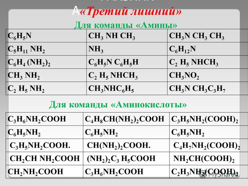РАПЗИНК А «Третий лишний» CH 3 COOHCH 2 NH 2 COOH CH 3 NH 2 C 2 H 4 NH 2 COOH CH(NH 2 ) 2 COOHCH 2 NH 2 COOHC 4 H 6 NH 2 COOH C 3 H 5 (NH 2 ) 2 COO H CH 2 NH 2 COOHCH(NH 2 ) 2 COOH CH 2 NH 2 COOHCHOHNH 2 COO H C 4 H 6 NH 2 COOH Для команды «Аминокисл