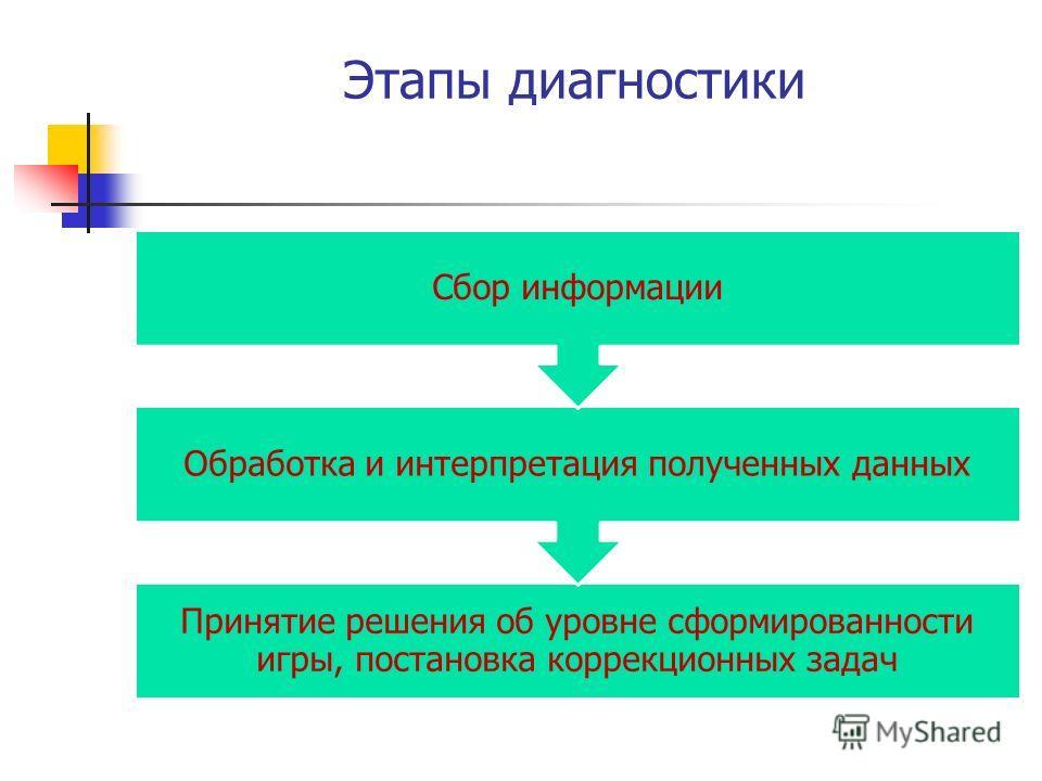 Этапы диагностики Принятие решения об уровне сформированности игры, постановка коррекционных задач Обработка и интерпретация полученных данных Сбор информации