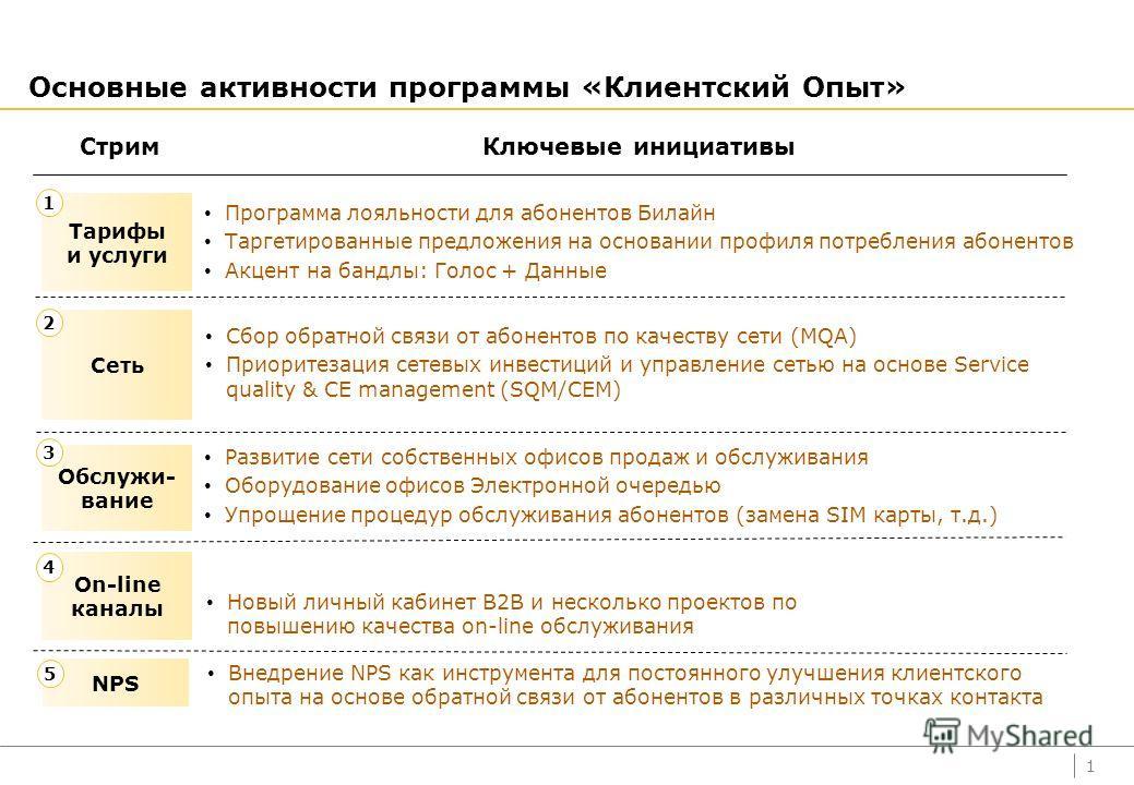 Развитие Клиентского Опыта в Сервисной Компании Артем Вартанян Директор по клиентскому опыту ОАО «ВымплеКом» 31 мая 2013 CUSTOMER SERVICE RUSSIA FORUM 2013