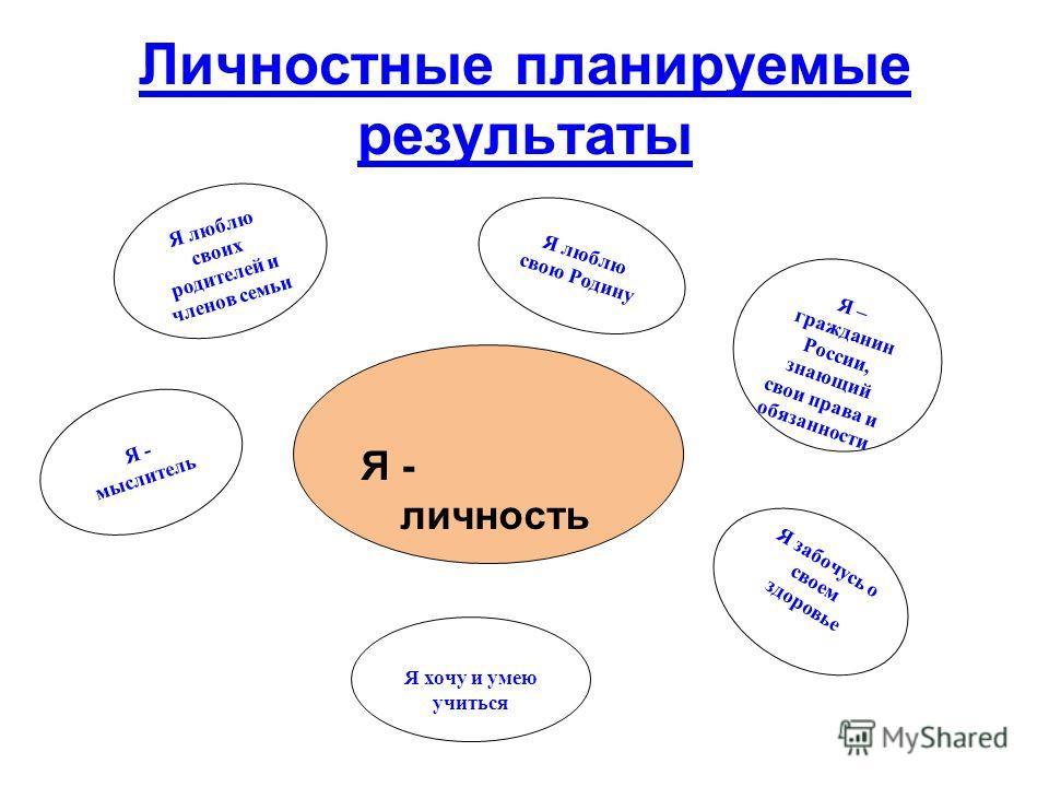 Я - личность Я хочу и умею учиться Я – гражданин России, знающий свои права и обязанности Я люблю свою Родину Я забочусь о своем здоровье Я - мыслитель Личностные планируемые результаты Я люблю своих родителей и членов семьи