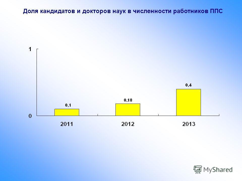 Доля кандидатов и докторов наук в численности работников ППС