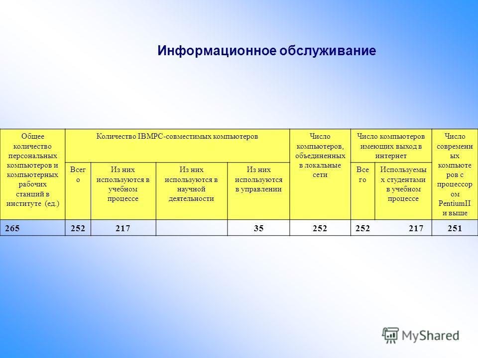 Информационное обслуживание Общее количество персональных компьютеров и компьютерных рабочих станций в институте (ед.) Количество IBMPC-совместимых компьютеровЧисло компьютеров, объединенных в локальные сети Число компьютеров имеющих выход в интернет
