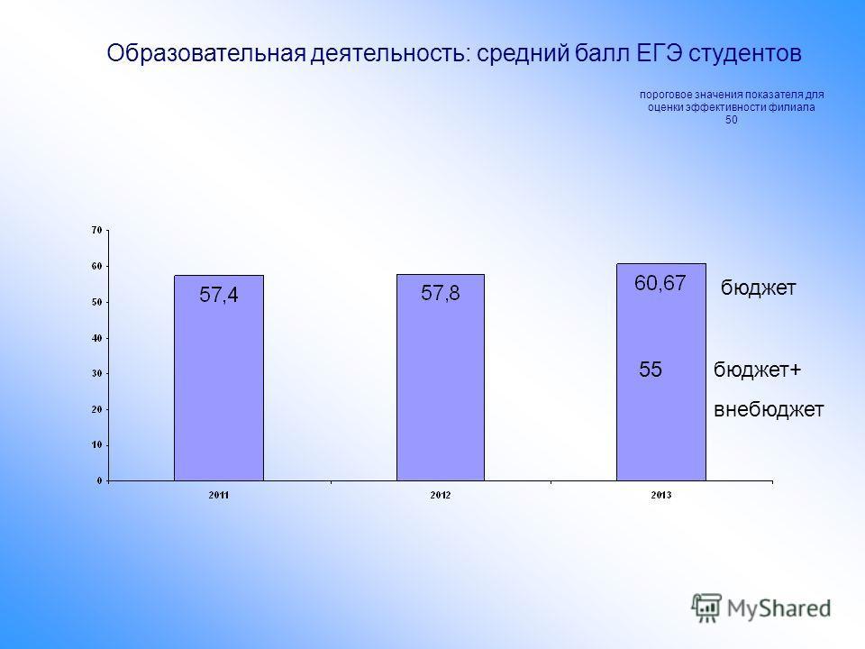 Образовательная деятельность: средний балл ЕГЭ студентов пороговое значения показателя для оценки эффективности филиала 50 бюджет 55бюджет+ внебюджет