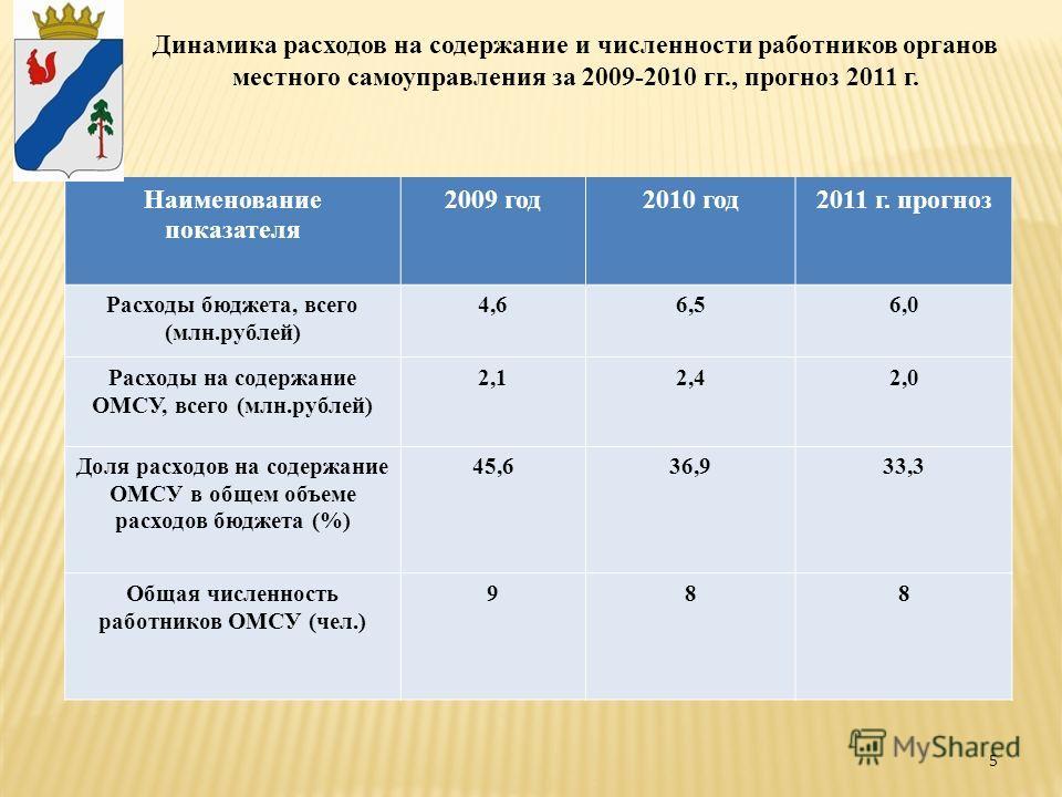 5 Динамика расходов на содержание и численности работников органов местного самоуправления за 2009-2010 гг., прогноз 2011 г. Наименование показателя 2009 год2010 год2011 г. прогноз Расходы бюджета, всего (млн.рублей) 4,66,56,0 Расходы на содержание О