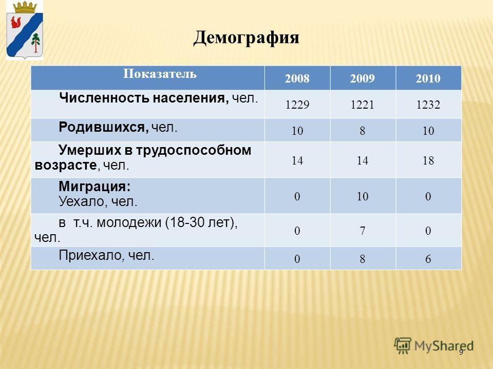 9 Демография Показатель 200820092010 Численность населения, чел. 122912211232 Родившихся, чел. 108 Умерших в трудоспособном возрасте, чел. 14 18 Миграция: Уехало, чел. 0100 в т.ч. молодежи (18-30 лет), чел. 070 Приехало, чел. 086