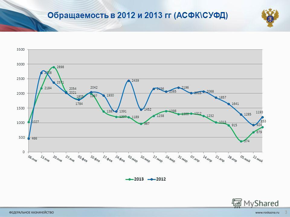 Обращаемость в 2012 и 2013 гг (АСФК\СУФД) 3