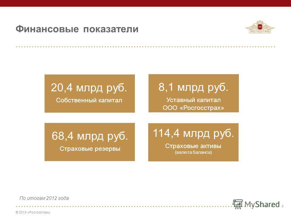 © 2013 «Росгосстрах» 4 20,4 млрд руб. Собственный капитал 68,4 млрд руб. Страховые резервы Финансовые показатели 114,4 млрд руб. Страховые активы (валюта баланса) 8,1 млрд руб. Уставный капитал ООО «Росгосстрах» 4 По итогам 2012 года