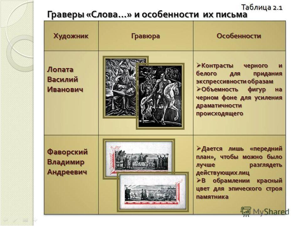 Бисти Д.С. Иллюстрация к Слову о полку Игореве Бисти Дмитрий Спиридонович