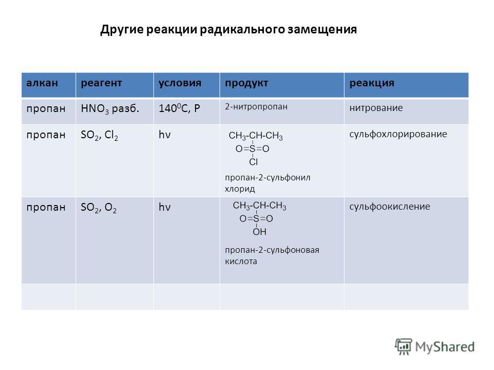 Другие реакции радикального замещения алканреaгентусловияпродуктреакция пропанHNO 3 разб.140 0 C, Р 2-нитропропан нитрование пропанSO 2, Cl 2 hνhν пропан-2-сульфонил хлорид сульфохлорирование пропанSO 2, O 2 hνhν пропан-2-сульфоновая кислота сульфоок