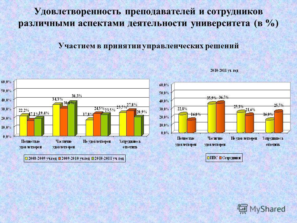 Удовлетворенность преподавателей и сотрудников различными аспектами деятельности университета (в %) Отношением к Вам со стороны руководства