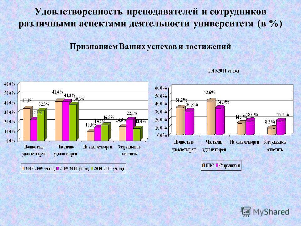 Удовлетворенность преподавателей и сотрудников различными аспектами деятельности университета (в %) Участием в принятии управленческих решений