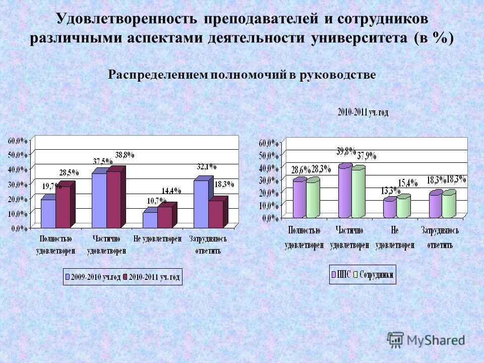 Удовлетворенность преподавателей и сотрудников различными аспектами деятельности университета (в %) Деятельностью администрации вуза
