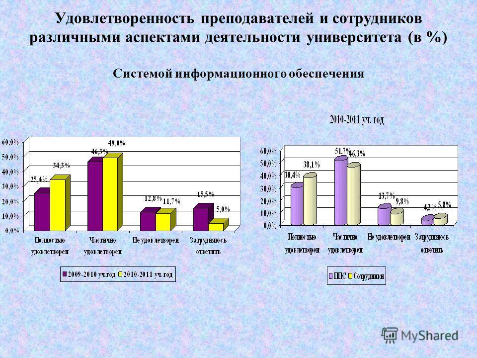 Удовлетворенность преподавателей и сотрудников различными аспектами деятельности университета (в %) Принципами, целями, задачами и политикой вуза