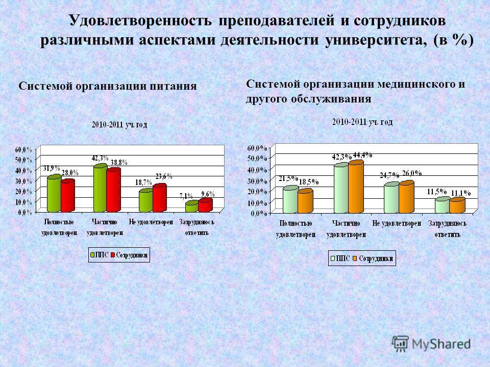 Удовлетворенность преподавателей и сотрудников различными аспектами деятельности университета (в %) Условиями оплаты труда