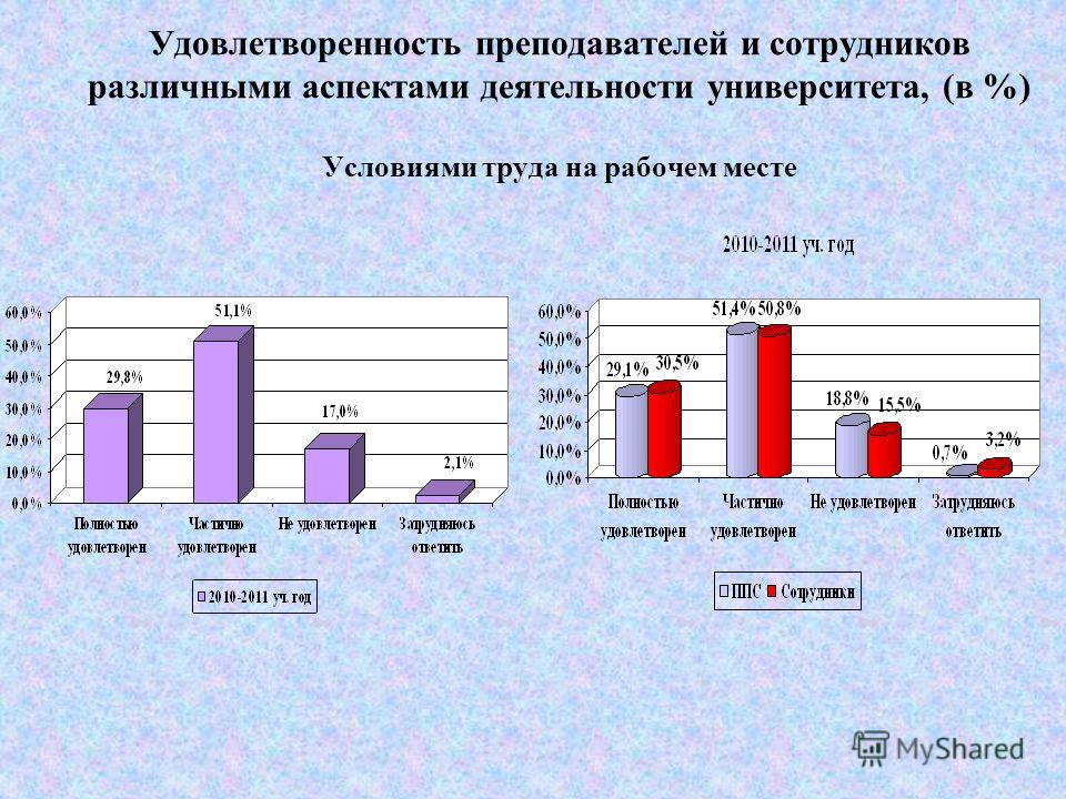 Удовлетворенность преподавателей и сотрудников различными аспектами деятельности университета, (в %) Охраной труда и его безопасностью