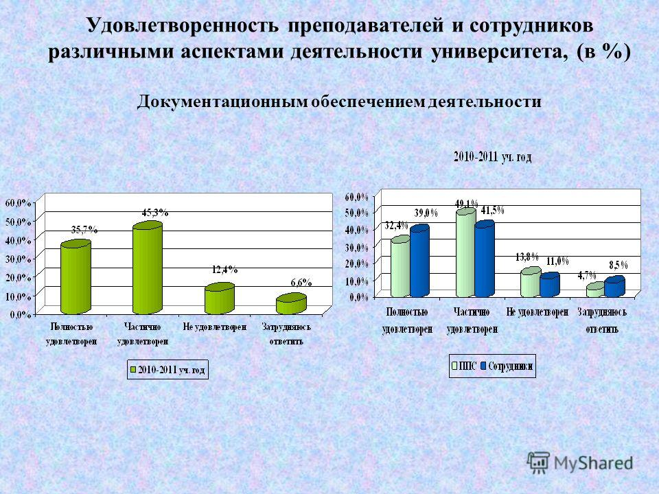 Удовлетворенность преподавателей и сотрудников различными аспектами деятельности университета, (в %) Условиями труда на рабочем месте