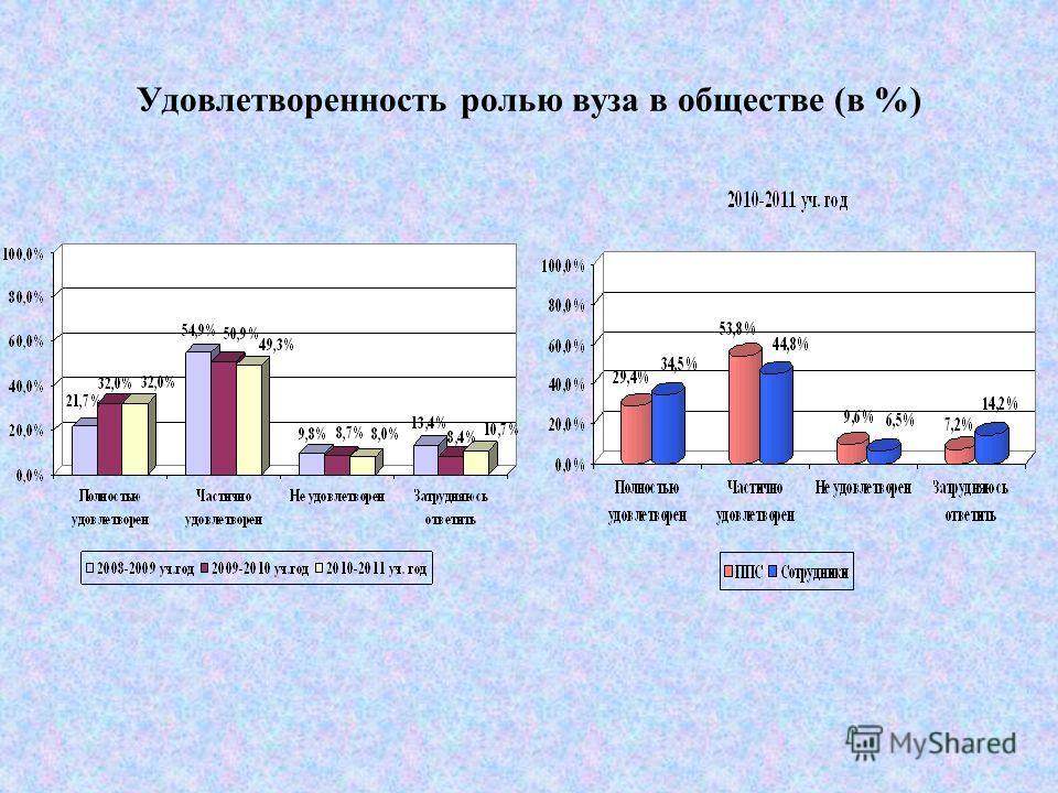 Насколько Вы удовлетворены? (в %) Отношениями со студентами