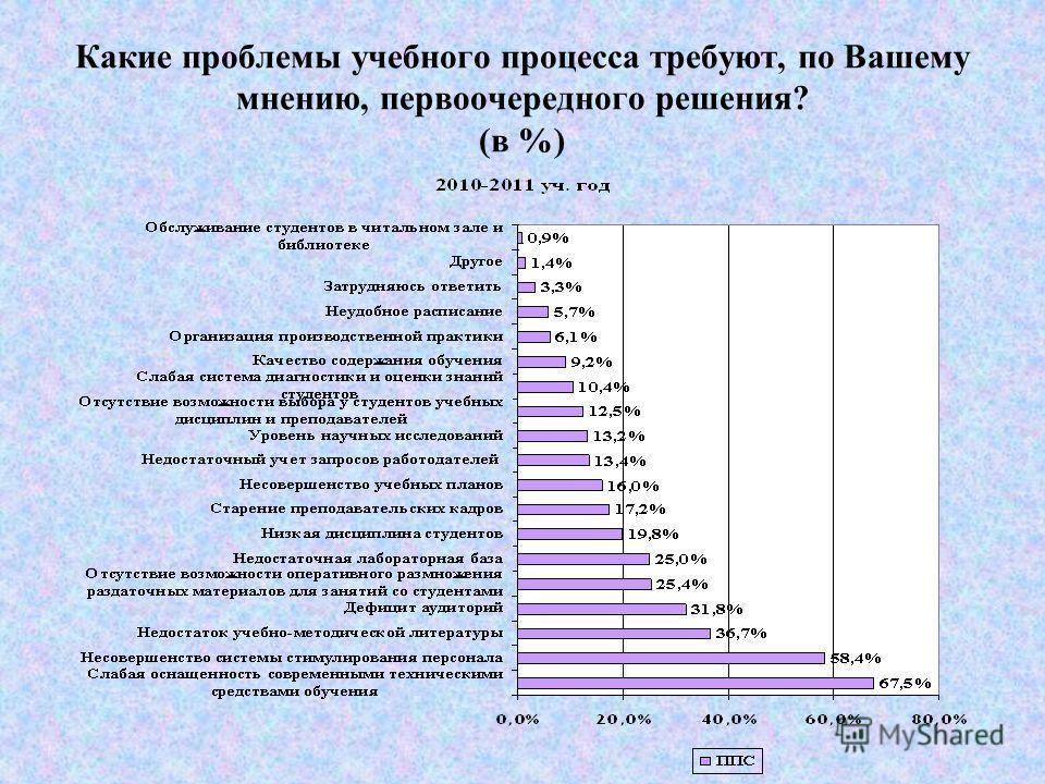 Удовлетворенность ролью вуза в обществе (в %)