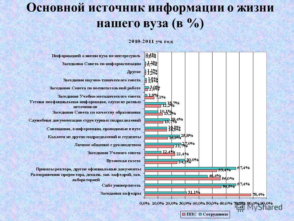 Стаж работы (в %)
