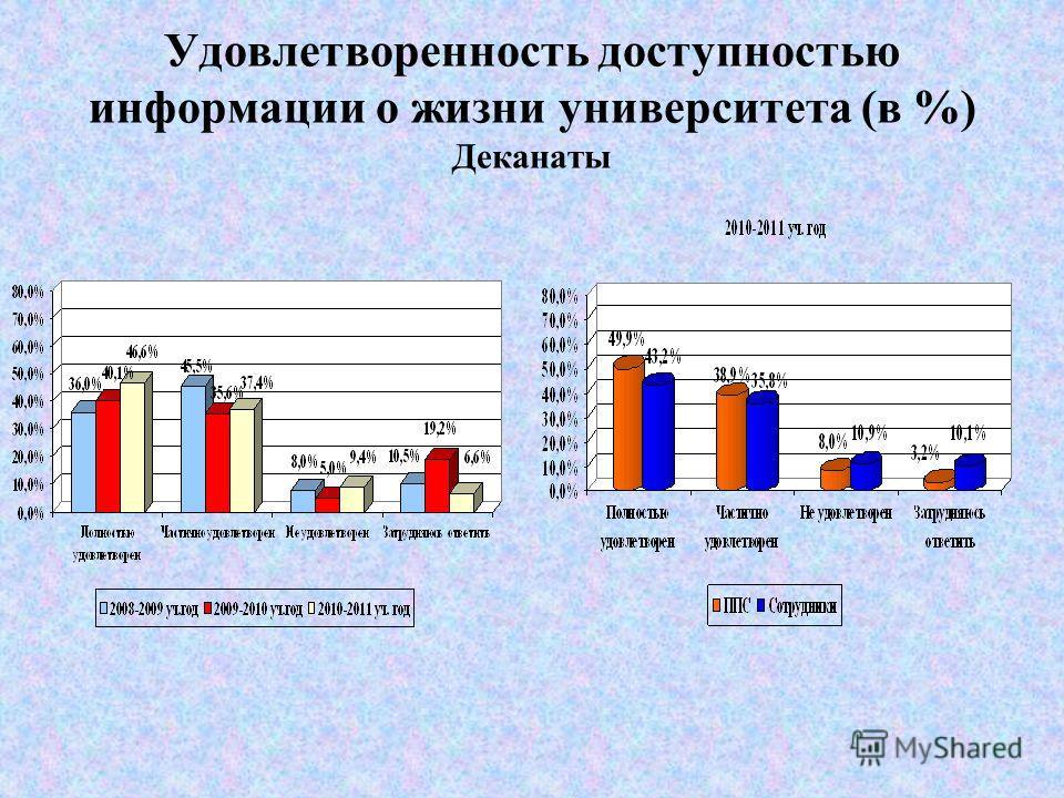 Удовлетворенность доступностью информации о жизни университета (в %) Ректорат