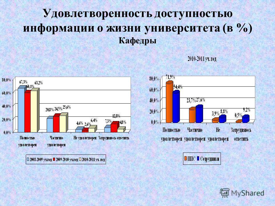 Удовлетворенность доступностью информации о жизни университета (в %) Деканаты
