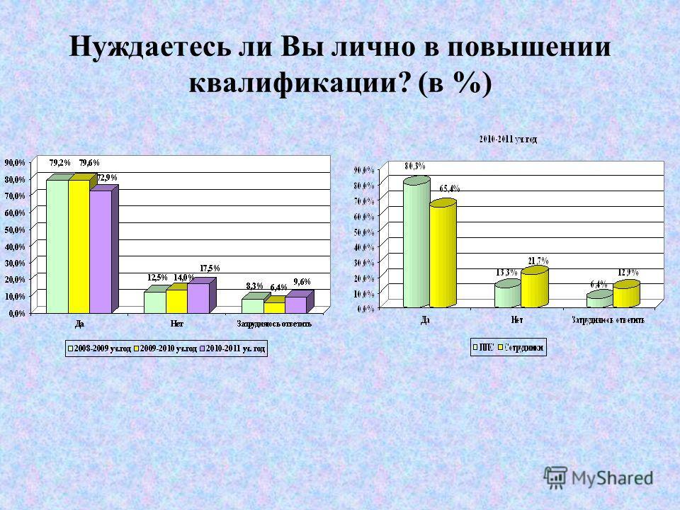 Удовлетворенность доступностью информации о жизни университета (в %) Кафедры