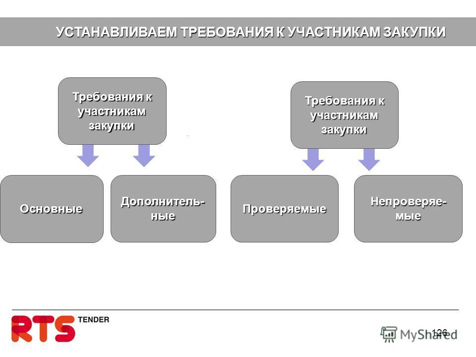 Основные Требования к участникам закупки 126 Дополнитель- ные УСТАНАВЛИВАЕМ ТРЕБОВАНИЯ К УЧАСТНИКАМ ЗАКУПКИ УСТАНАВЛИВАЕМ ТРЕБОВАНИЯ К УЧАСТНИКАМ ЗАКУПКИ Требования к участникам закупки Проверяемые Непроверяе- мые