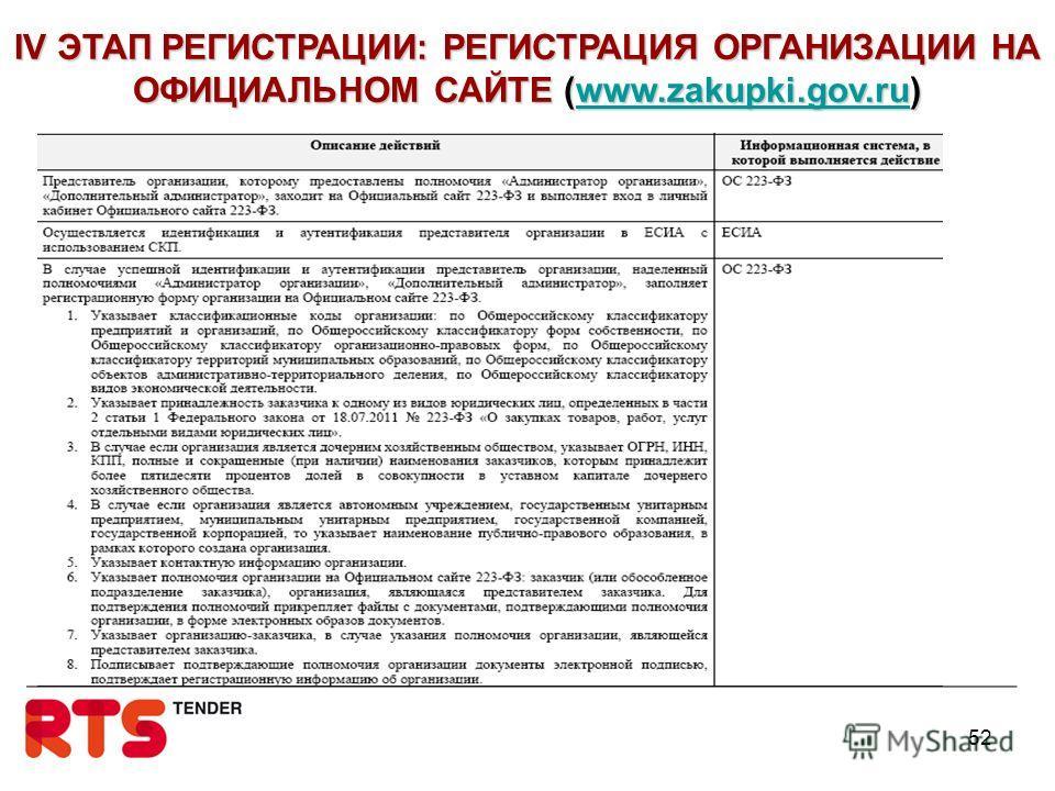 52 IV ЭТАП РЕГИСТРАЦИИ: РЕГИСТРАЦИЯ ОРГАНИЗАЦИИ НА ОФИЦИАЛЬНОМ САЙТЕ (www.zakupki.gov.ru) www.zakupki.gov.ru