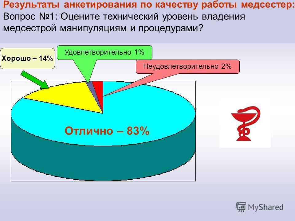 Результаты анкетирования по качеству работы медсестер: Вопрос 1: Оцените технический уровень владения медсестрой манипуляциям и процедурами? Отлично – 83% Хорошо – 14% Неудовлетворительно 2% Удовлетворительно 1%