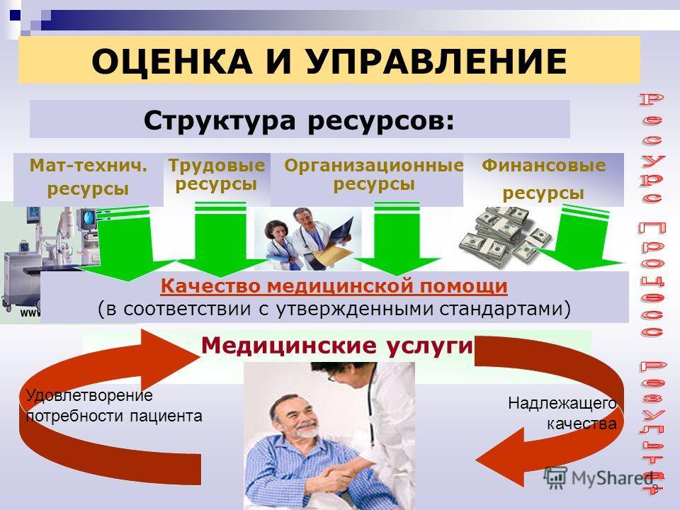 8 ОЦЕНКА И УПРАВЛЕНИЕ Трудовые ресурсы Организационные ресурсы Финансовые ресурсы Медицинские услуги Мат-технич. ресурсы Надлежащего качества Удовлетворение потребности пациента Структура ресурсов: Качество медицинской помощи (в соответствии с утверж