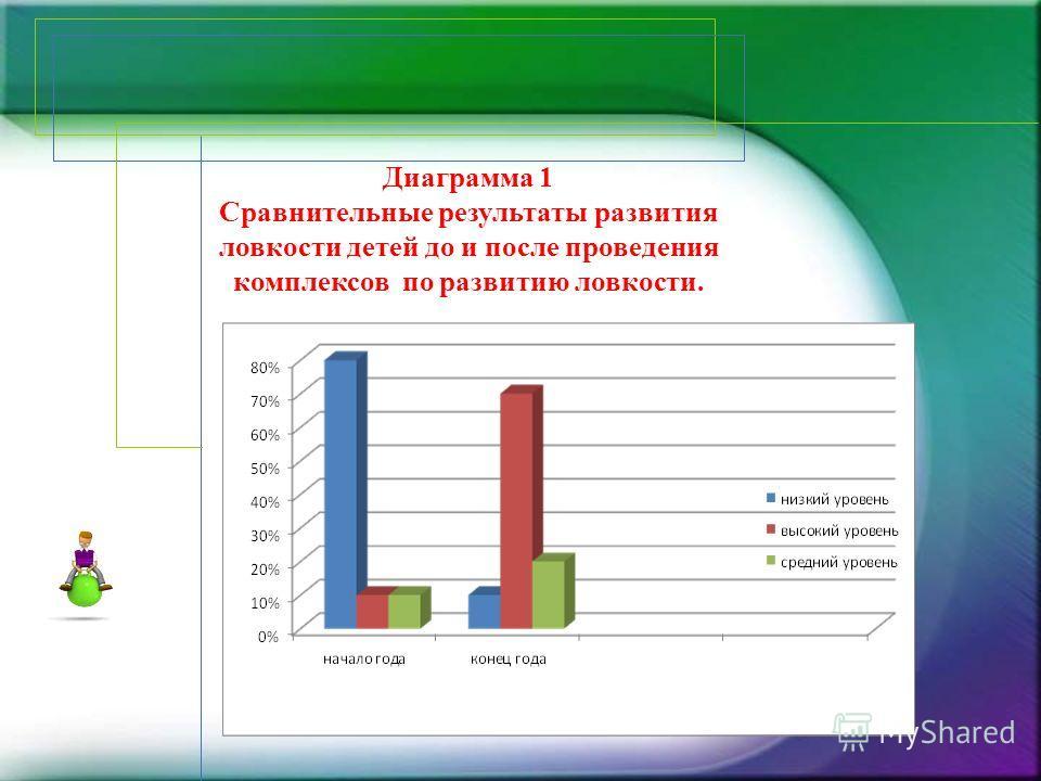 Диаграмма 1 Сравнительные результаты развития ловкости детей до и после проведения комплексов по развитию ловкости.