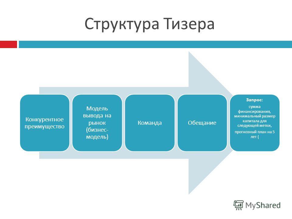 Структура Тизера Конкурентное преимущество Модель вывода на рынок ( бизнес - модель ) КомандаОбещание Запрос : сумма финансирования, минимальный размер капитала для следующей метки, прогнозный план на 5 лет (