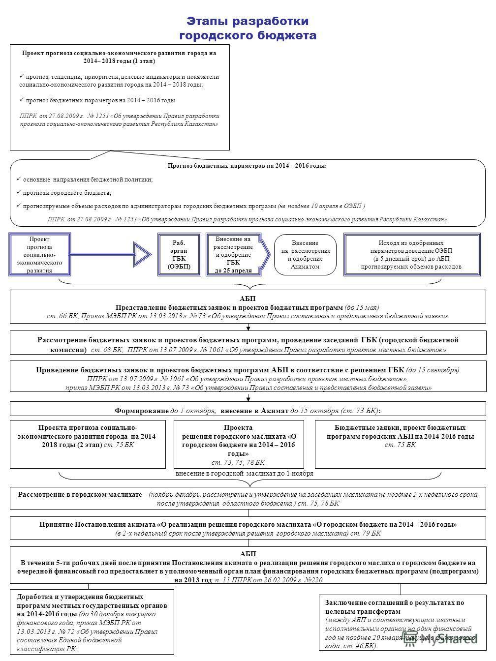Этапы разработки городского бюджета Проект прогноза социально-экономического развития города на 2014– 2018 годы (1 этап) прогноз, тенденции, приоритеты, целевые индикаторы и показатели социально-экономического развития города на 2014 – 2018 годы; про