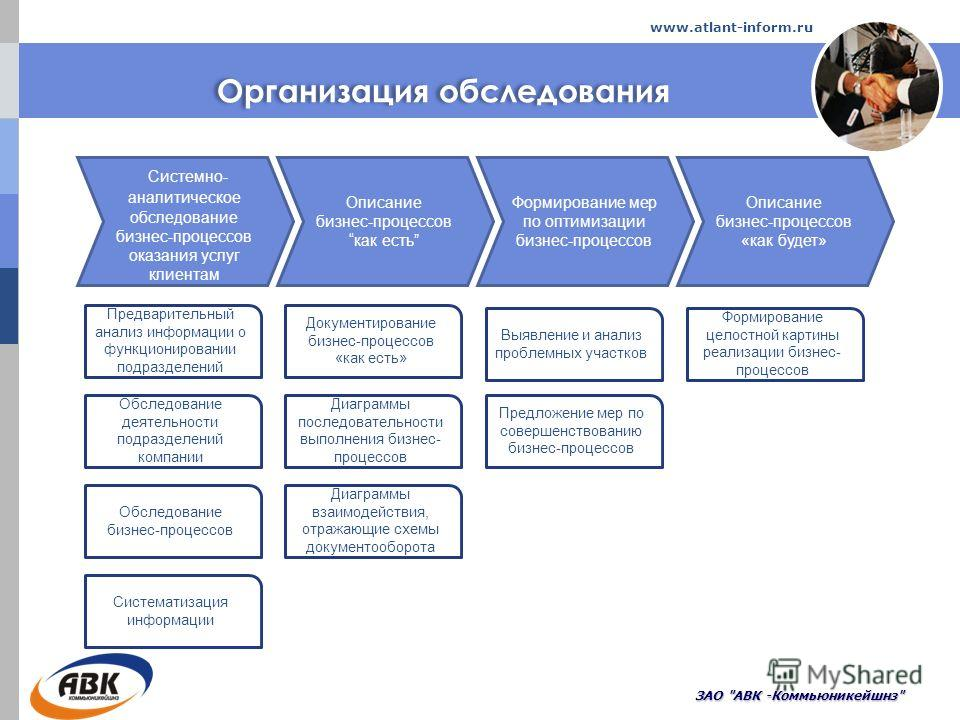 Организация обследования ЗАО