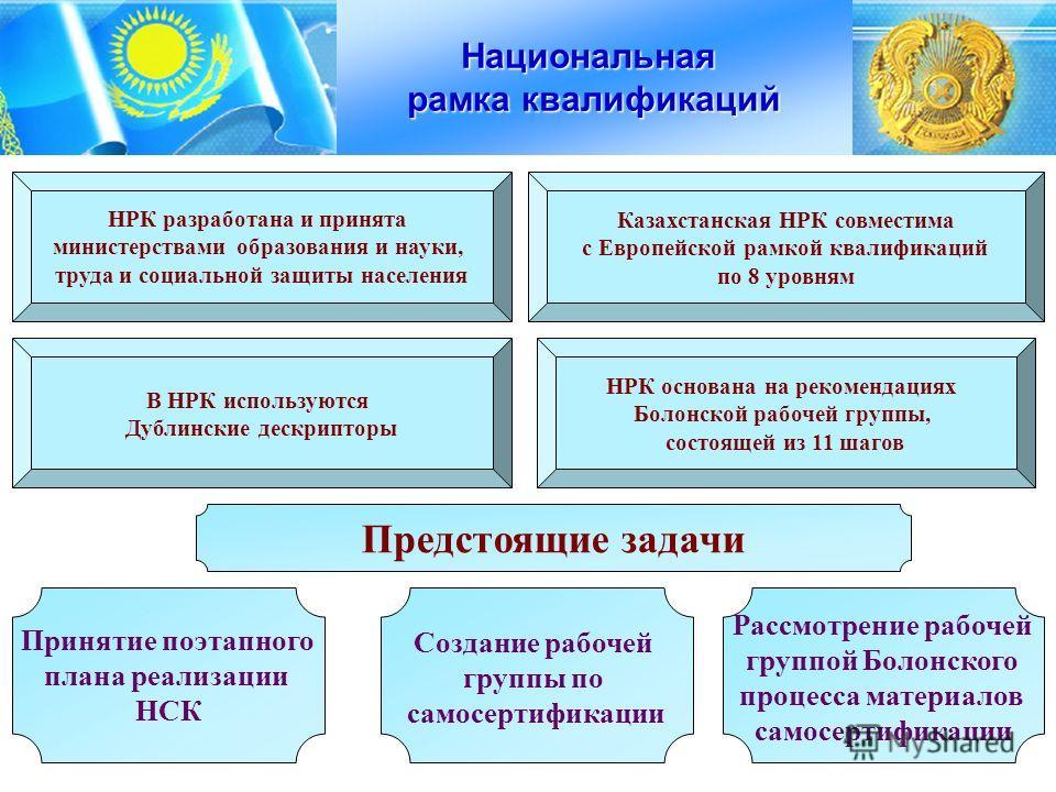 4 Национальная рамка квалификаций НРК разработана и принята министерствами образования и науки, труда и социальной защиты населения Казахстанская НРК совместима с Европейской рамкой квалификаций по 8 уровням В НРК используются Дублинские дескрипторы