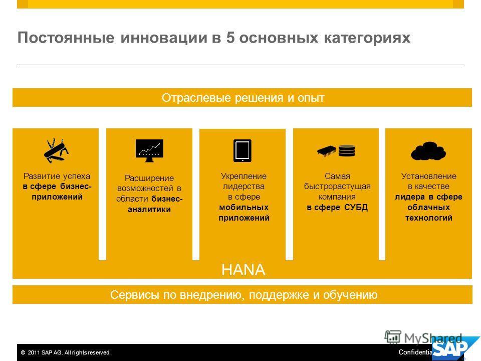©2011 SAP AG. All rights reserved.5 Confidential Постоянные инновации в 5 основных категориях Развитие успеха в сфере бизнес- приложений Расширение возможностей в области бизнес- аналитики Укрепление лидерства в сфере мобильных приложений Самая быстр