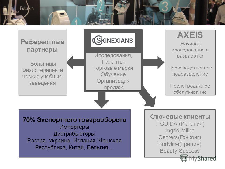 AXEIS Научные исследования и разработки Производственное подразделение Послепродажное обслуживание AXEIS Научные исследования и разработки Производственное подразделение Послепродажное обслуживание Референтные партнеры Больницы Физиотерапевти ческие