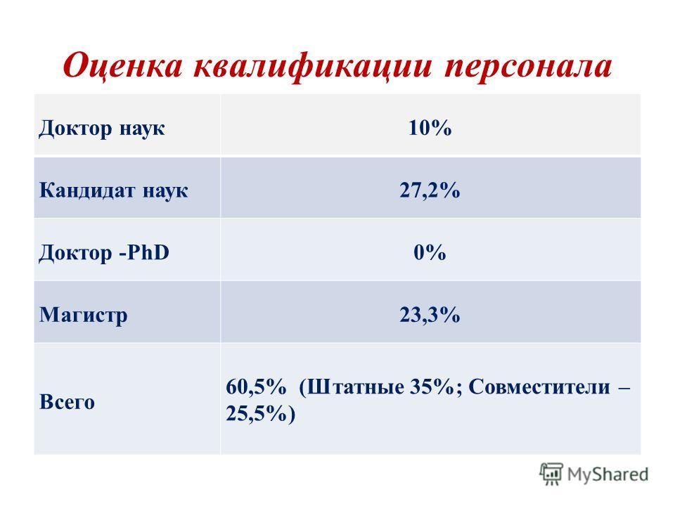 Оценка квалификации персонала Доктор наук10% Кандидат наук27,2% Доктор -PhD0% Магистр23,3% Всего 60,5% (Штатные 35%; Совместители – 25,5%)